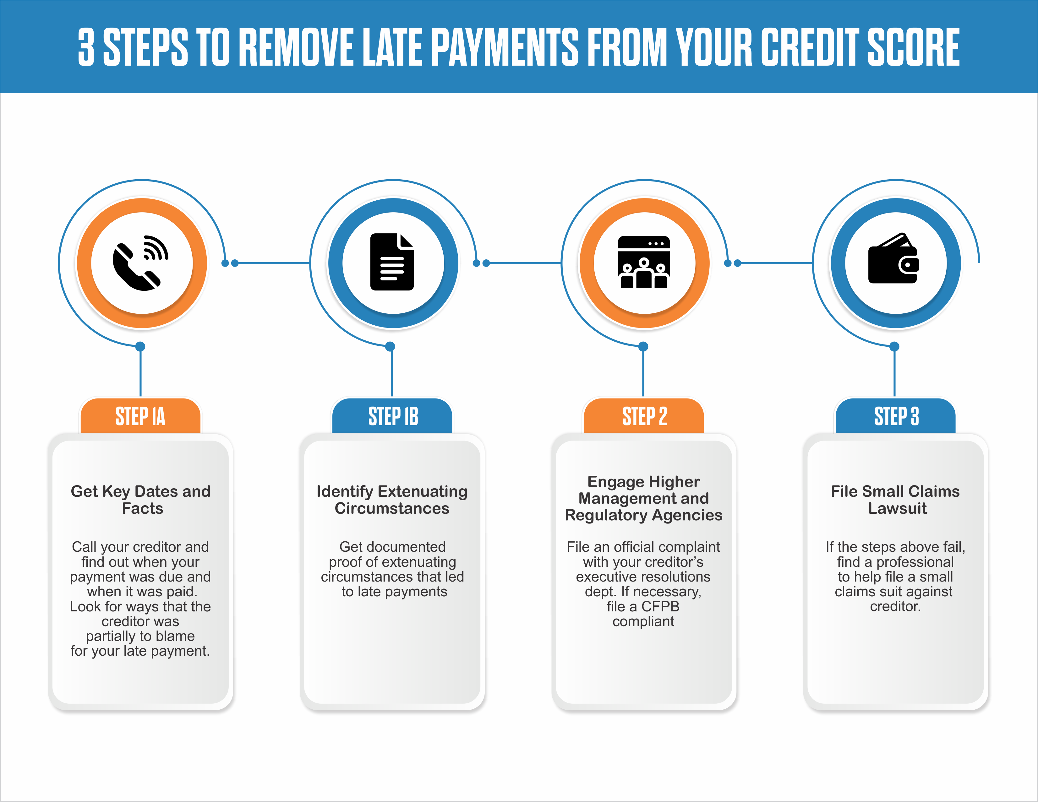 Three steps to remove late payments
