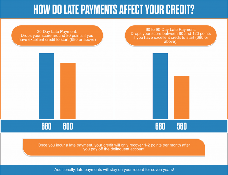 How do late payments affect your credit score
